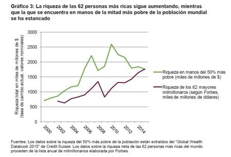 Desigualdad aumenta a pasos agigantados: el 1% tiene más riqueza que el 99% restante de la población mundial