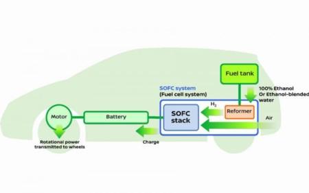 ¿No hay estaciones de carga de hidrógeno? No importa, Nissan está desarrollando una solución con etanol