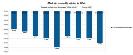 Incumplimiento Deficit