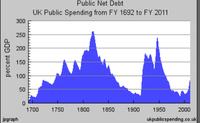 La deuda británica en su contexto