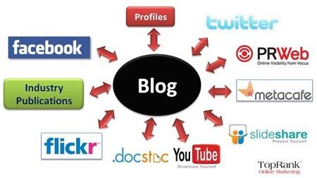 ¿Es rentable invertir en medios sociales?