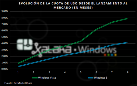 adopcion_vista_windows8.png
