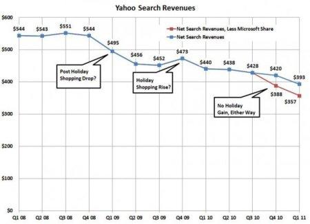 Ingresos por búsqueda en Yahoo