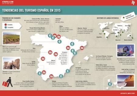 Atrápalo Infografía Tendencias Del Turismo Español En 2015
