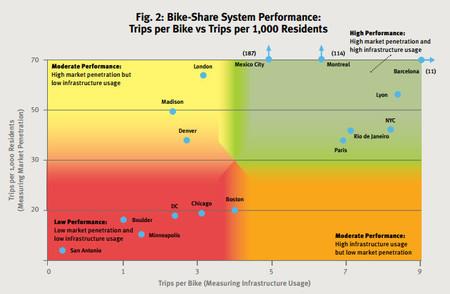 Gráfico de bicicleta compartida en ciudades