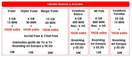 Promocion Navidad Vodafone Tarjeta Prepago