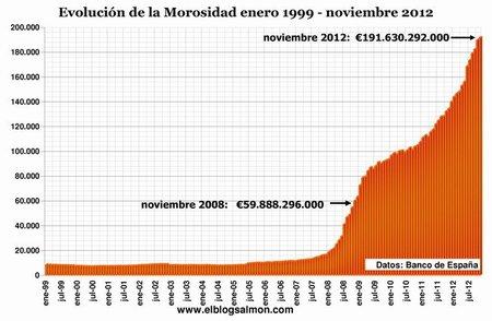 Nivel de Morosidad a Noviembre 2012