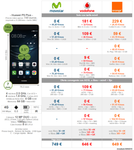 Comparativa Precios A Plazos Huawei P9 Plus Con Movistar Vodafone Orange