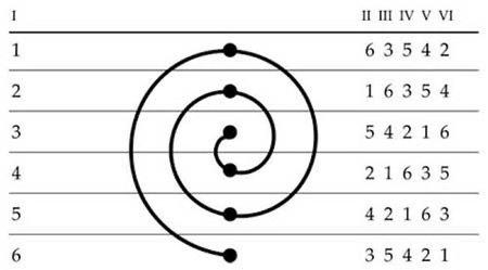 Usando las matemáticas para analizar obras literarias (y II)