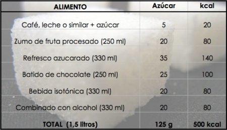 Bebiendo azúcar en exceso: un ejemplo práctico