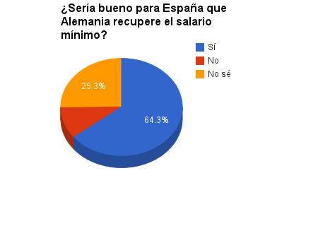 Salario mínimo España