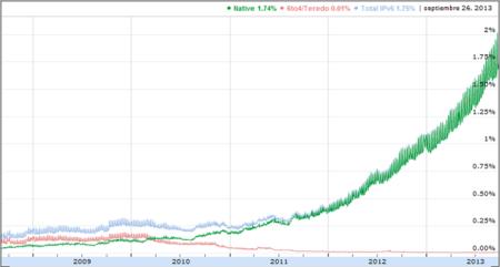 Estadísticas de Google del uso de IPv6