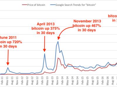 """Las tres veces que hubo una """"burbuja"""" de Bitcoin para luego hacer crack"""