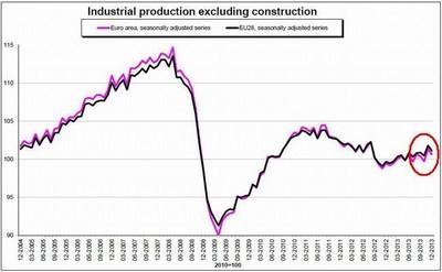Declive en la producción industrial confirma que la recuperación se desvanece