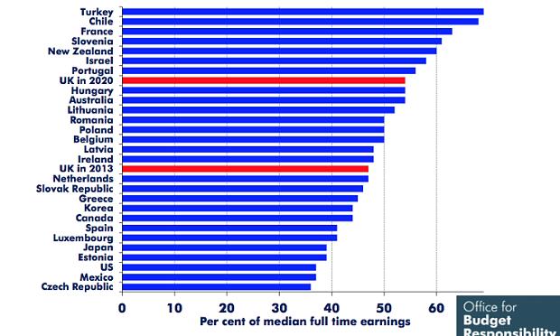 Salario mínimo por país