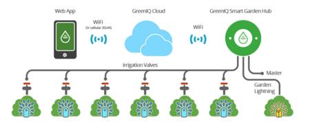 Garden Smart Hub