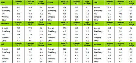 Mercado de smartphones en octubre 2013 según Kantar
