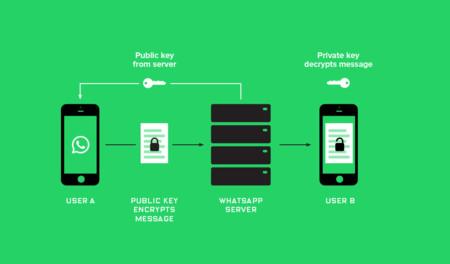 WhatsApp nunca será un servicio en la nube
