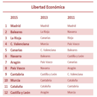 Las comunidades autónomas con más libertad económica