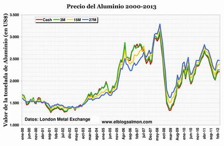 Goldman Sachs y la manipulación del precio de las materias primas