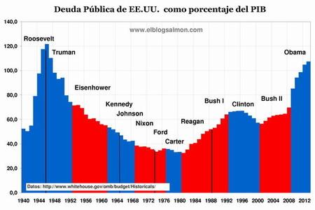 Deuda pública de Estados Unidos como porcentaje del PIB