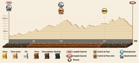 Perfil Etapa12 Dakar2015