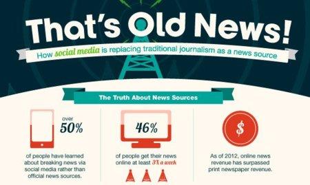 La mitad de las noticias que leemos en los medios sociales son falsas, la infografía de la semana