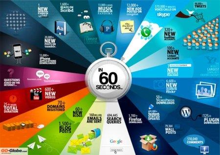 ¿Qué pasa en Internet cada 60 segundos?