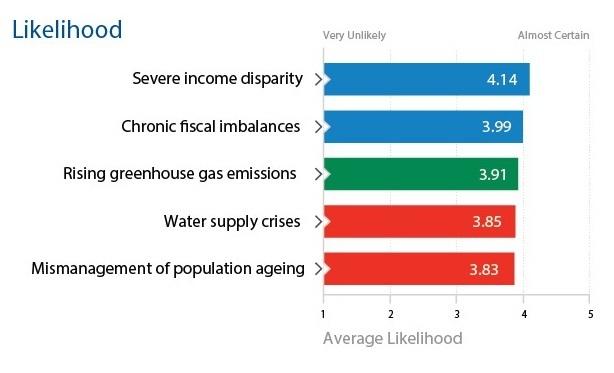Foto de FEM 2012 los cinco riesgos por su impacto (2/2)