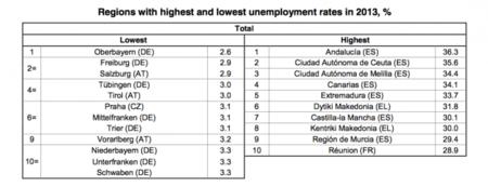 Cinco regiones españolas a la cabeza del paro en Europa