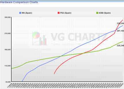 Playstation 3 la más vendida y Xbox360 con Divx