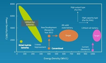 Las ventajas del litio-aire, la apuesta de Toyota para las baterías del futuro
