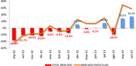ventas de vehiculos octubre