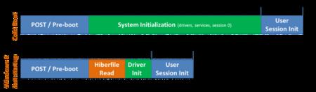 Estructura del inicio de Windows 8