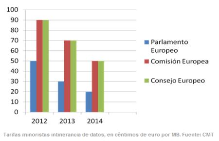 Navegar a 50 cents/Mb en toda Europa, una realidad cercana