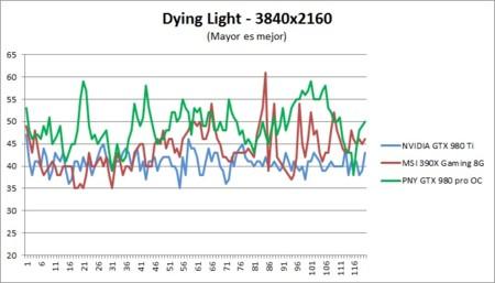 Dyinglight Fps 4k