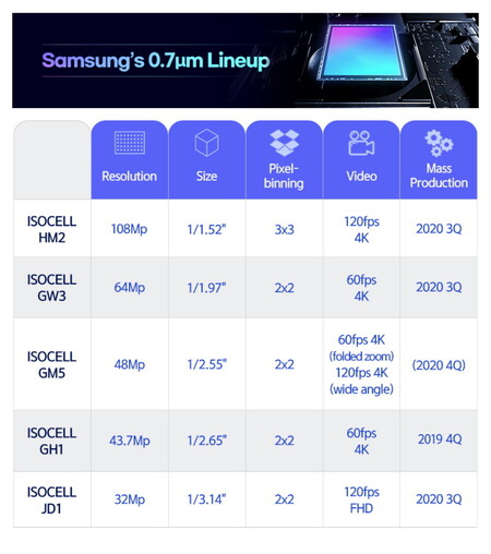 Nuevos sensores Samsung Isocell 0 7 Micrometers
