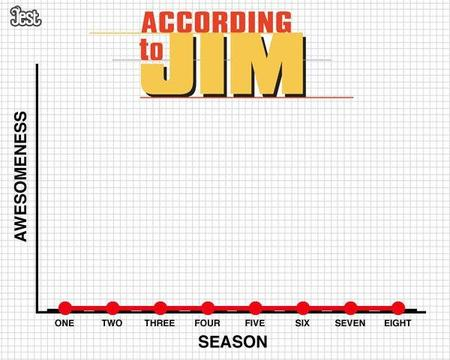 According to Jim, por temporadas