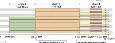 Así descubrió Google varios fallos zero-day que Apple parcheó en iOS 12.1.4