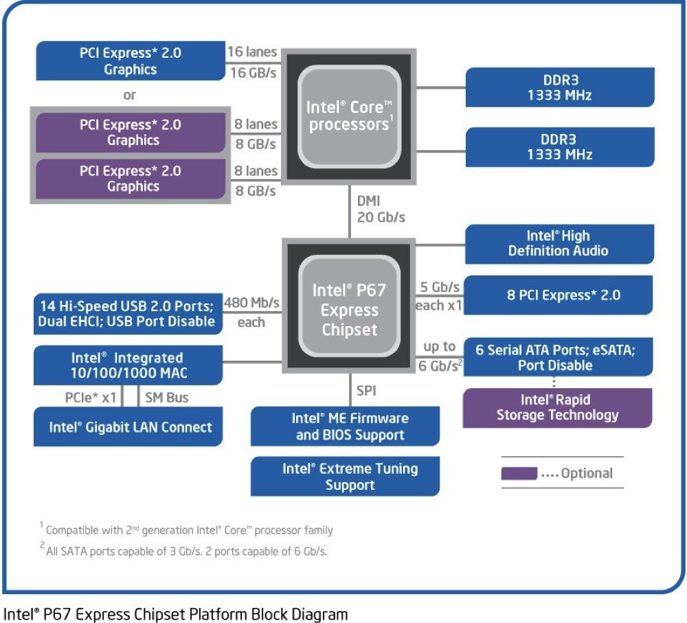 Foto de Intel Core i3, i5 e i7 2nd Gen, presentación (16/36)