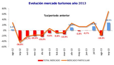 El mercado de turismos comienza a remontar en septiembre, pero con matices