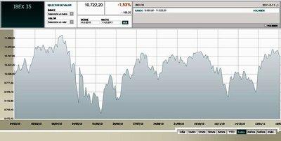Ante fuerte volatilidad de los mercados, Strauss-Kahn pide una moneda global