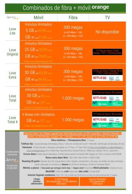 Nuevos Combinados De Fibra Y Movil Orange En Mayo De 2021