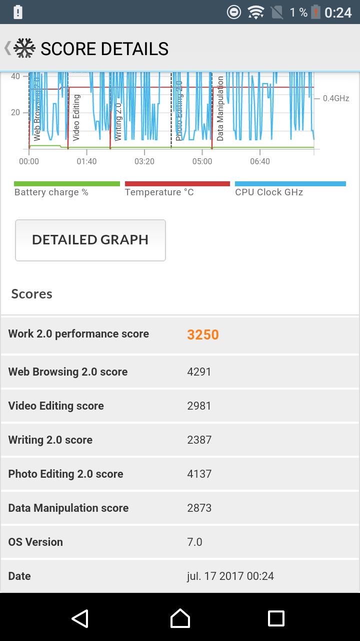 Foto de Benchmarks del Sony Xperia L1 (10/10)