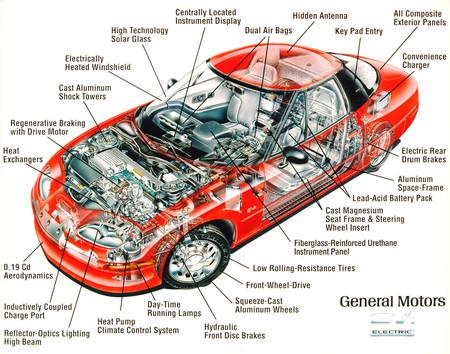 EV1: la historia del coche eléctrico que tuvo ceremonia de