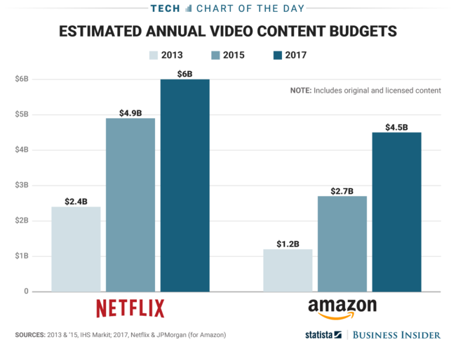 Amazon Video Budget