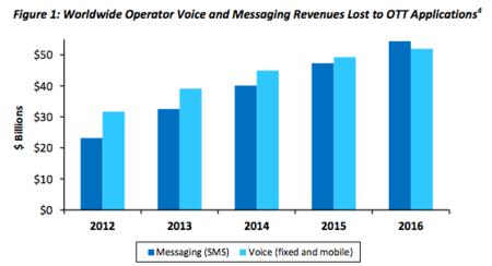 Ingresos voz y sms operadoras