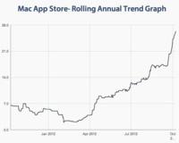 El tiempo de espera para la aprobación de la Mac App Store se ha cuatriplicado en seis meses