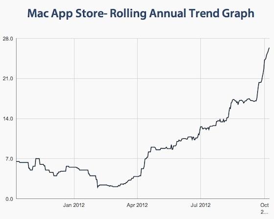gráfico aprobaciones mac app store apple