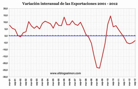 Variación Exportaciones